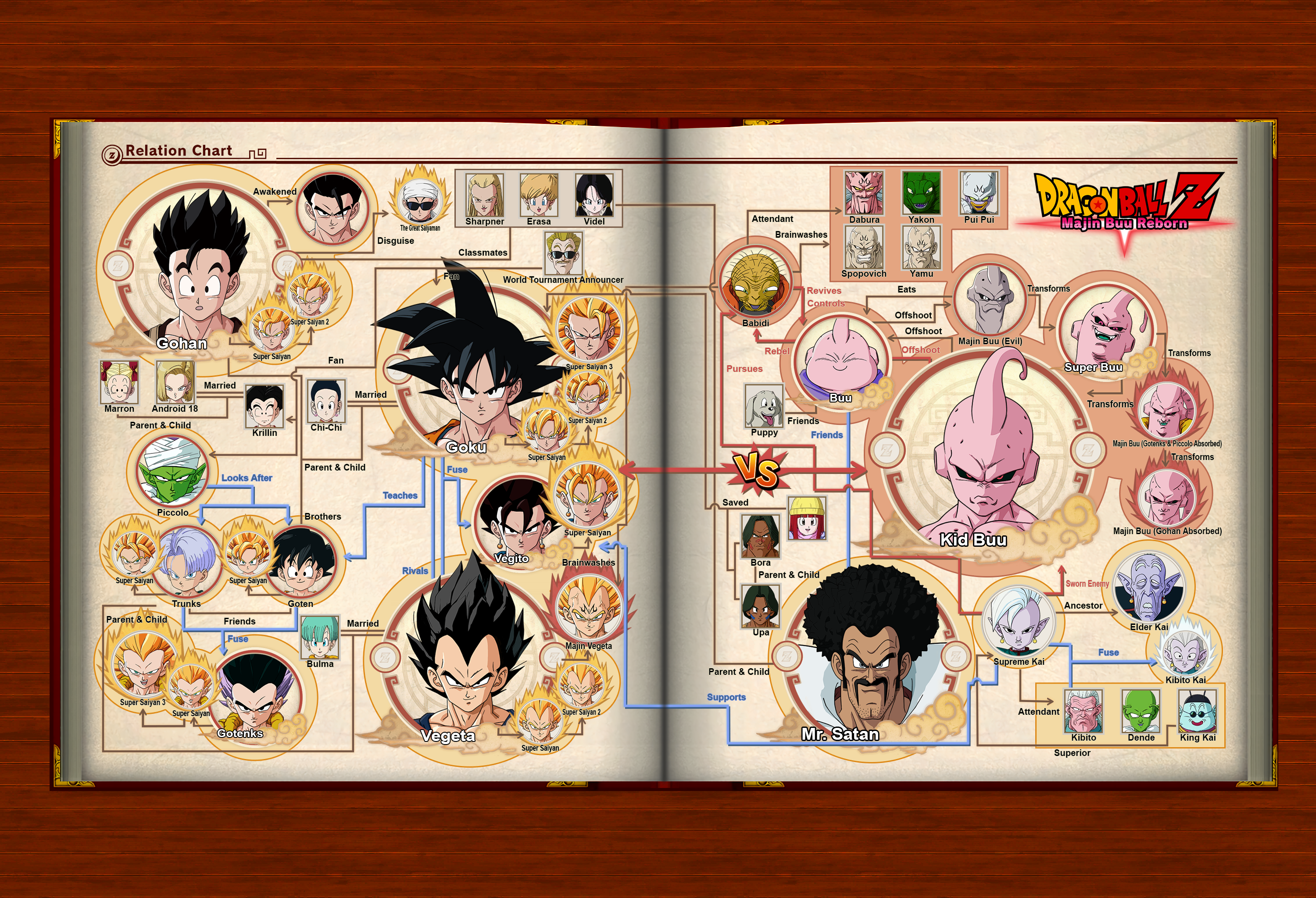 Buu Saga Relation Chart Artbook (Dragon Ball Z Kakarot)